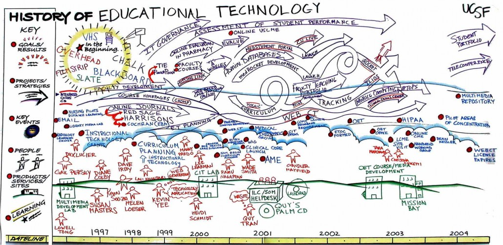 How to Get Teachers to Use Technology - The Educators