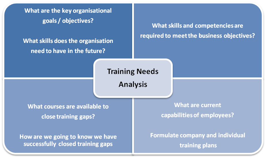 an analysis of the content of course training Analysis — market (is there a granted demand for the course or   implementation — uploading the online course content into an lms  corporate  culture improvement, employee onboarding training, non-profit initiatives, etc.